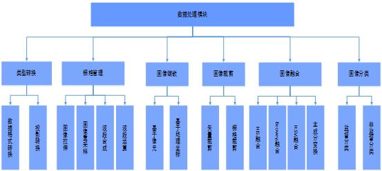 遥感数字图像处理子系统功能结构图