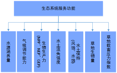 生态系统服务功能子系统功能结构图